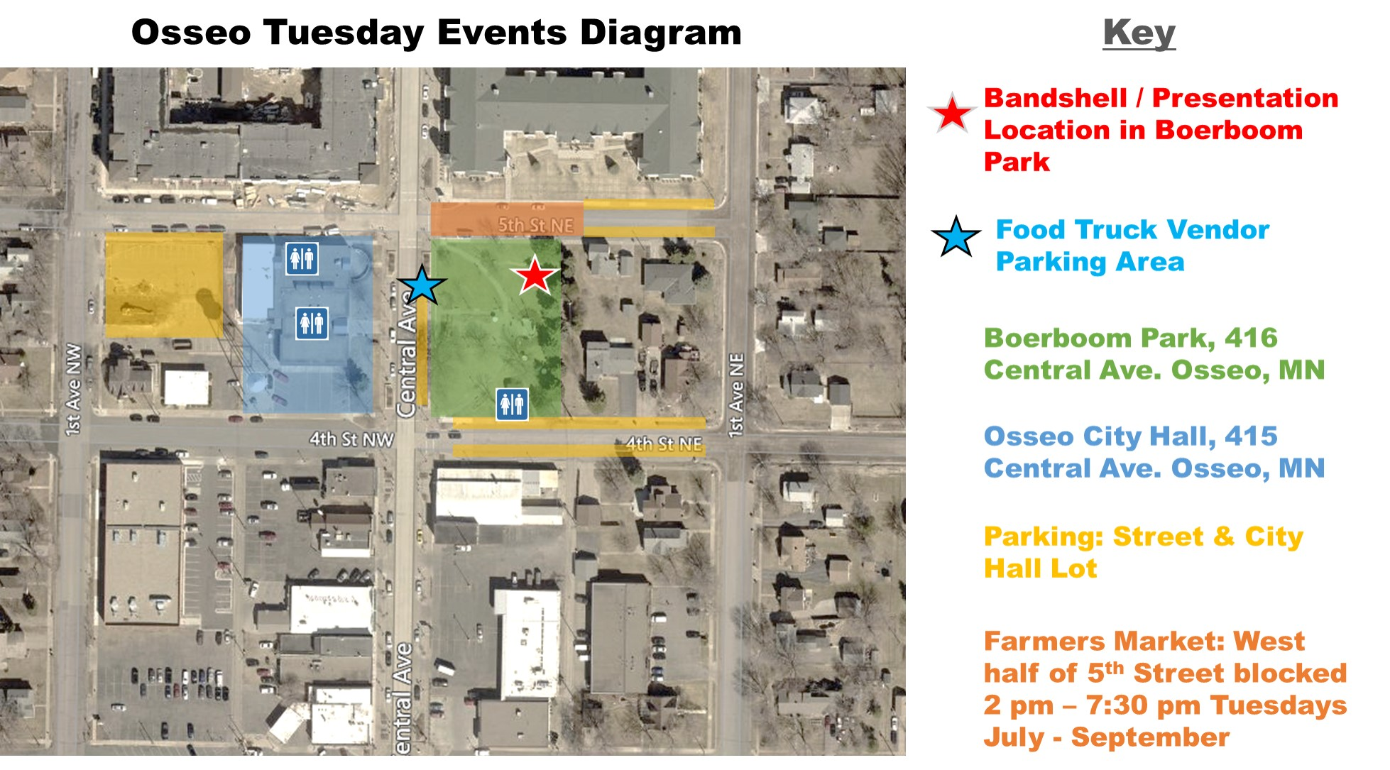 Events Diagram